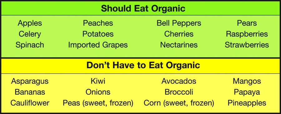 food chart organic