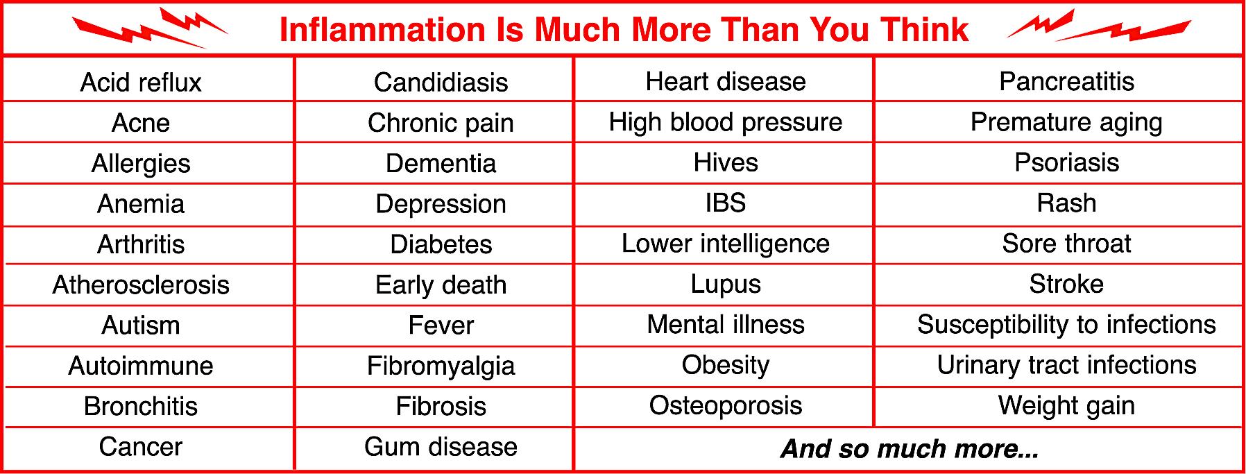 inflammation causes_CHART